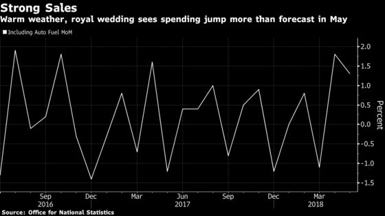 Royal Wedding and Sunshine Give U.K. Retailers a Boost in May
