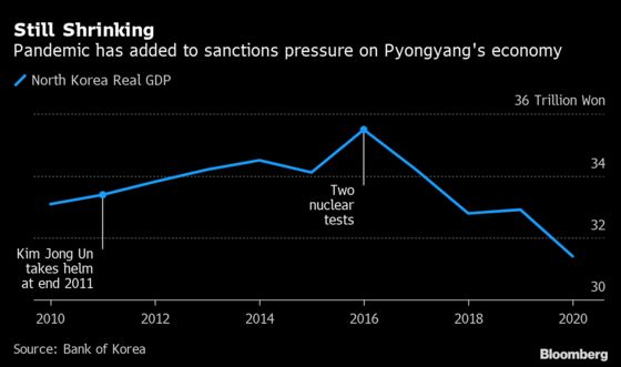 North Korea's Economy Contracted Most in Two Decades in 2020