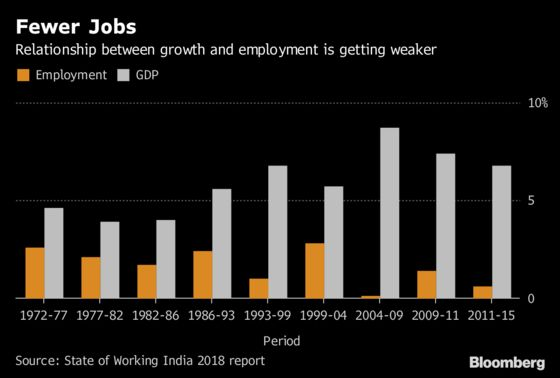 World's Fastest-Growing Economy Isn't Creating Jobs Like Before