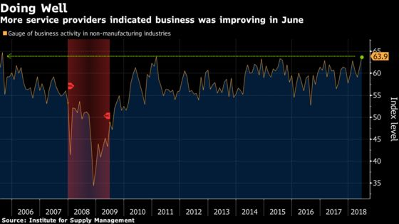 U.S. Service Industries Grow at Fastest Pace in Four Months