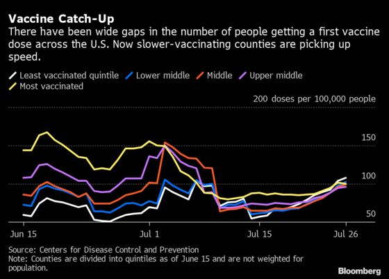 New Vaccinations Are Rebounding in theU.S.'s Covid Hot Spots