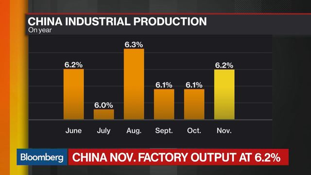 China November factory output, retail sales stronger than expected