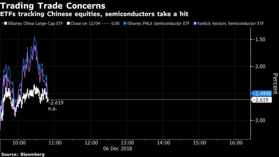 For Huawei Bet, ETF Traders Must Look to China Funds, Not Semis