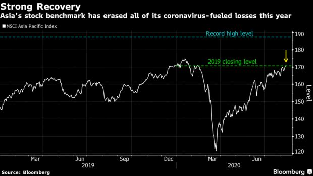 Asia's stock benchmark has erased all of its coronavirus-fueled losses this year