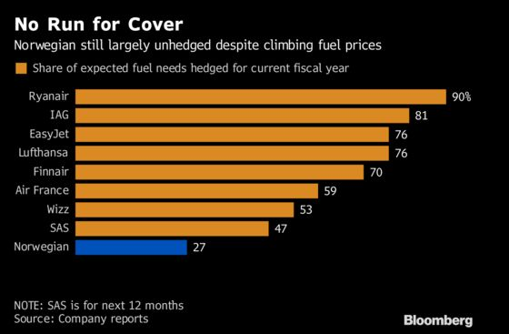 It's Downhill for Airline Profit as Fuel Prices Creep Higher