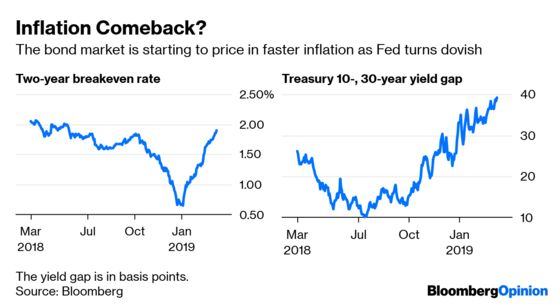 The Bond Market Hasn't Forgotten About Inflation