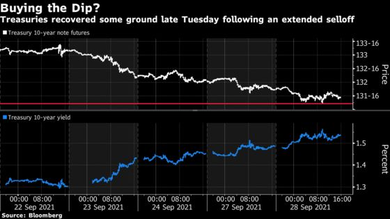 Treasury Rout Subsides as Cash Buyers Step In to Buy the Dip