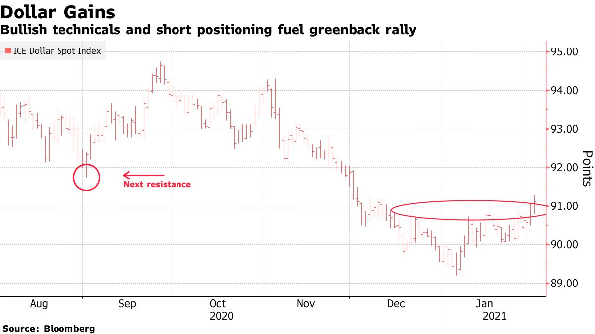 Bullish technicals and short positioning fuel greenback rally