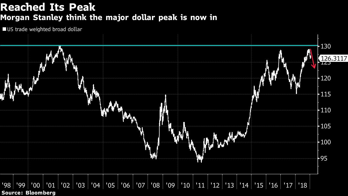 Morgan Stanley think the major dollar peak is now in