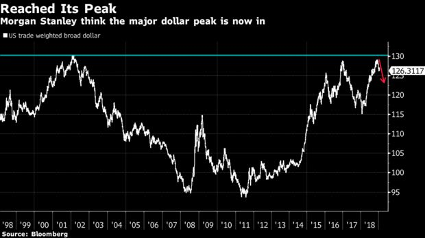 Morgan Stanley think the major dollar peak is now in