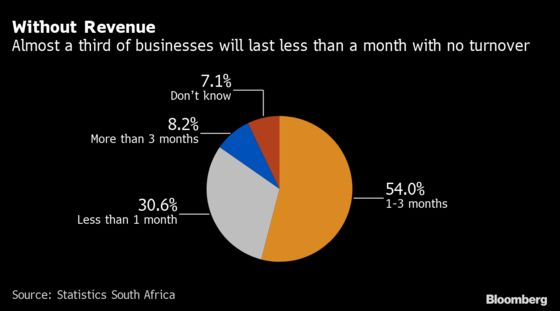 South African Businesses' Pain From Coronavirus Lockdown in Charts
