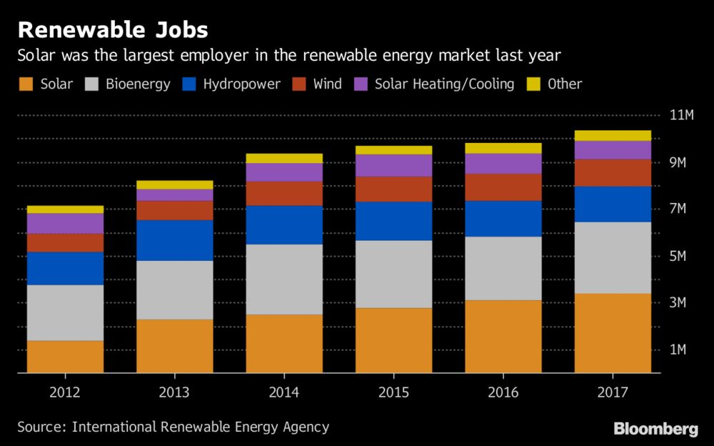 Renewable Energy Jobs Top Record 10 Million Led by Solar: Chart