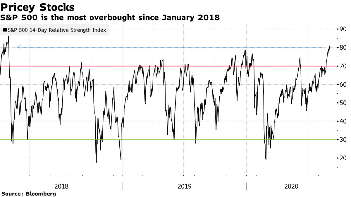 S&P 500 is the most overbought since January 2018