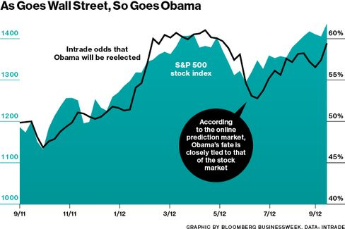 Is the Stock Market Predicting an Obama Win?