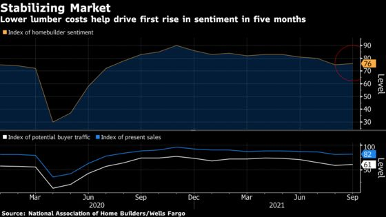 U.S. Homebuilder Sentiment Rises for First Time in Five Months