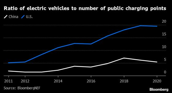 EV Charging Data Shows AWidely Divergent Global Path