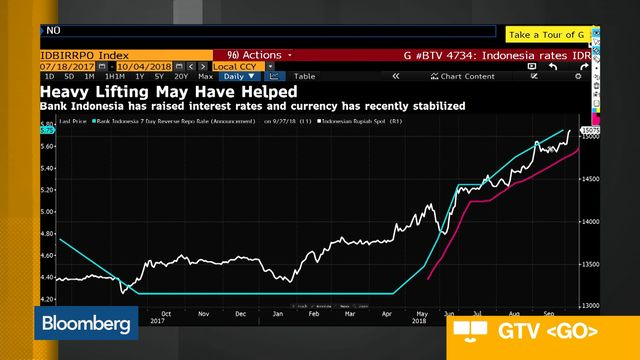 Indonesia S Weak Currency A Source Of Strength World Bank