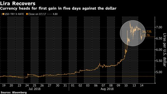 Lira Gains as Central Bank Withholds Cheap Cash for Second Day