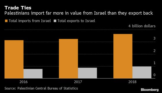 Cattle Battle Adds New Burden to Trump Middle East Peace Plan