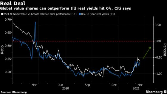 Global Value Rotation Trade Still Has 20% Upside, Citi Team Says
