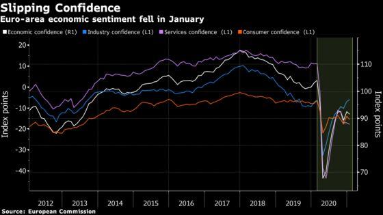 Euro-Area Confidence Slips Amid Longer Curbs, Vaccine Trouble