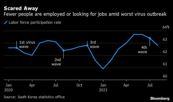Korea's Record-Low Joblessness Masks Hit From Worst Outbreak