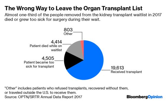 The Transplant Waiting List Is Where Hope Goes to Die