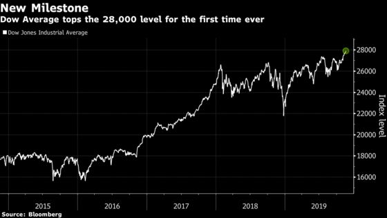 Dow Industrials Climbs Past 28,000 for First Time