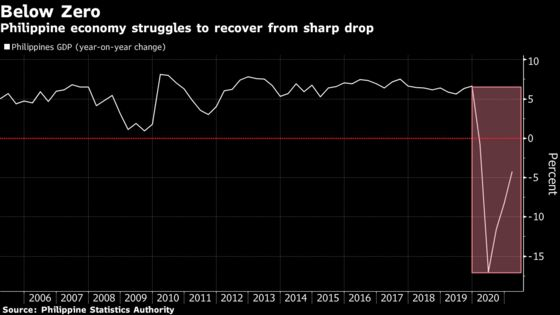Philippines to Hold Rate Amid Weak Recovery: Decision Guide