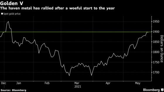 Gold Slips From Four-Month High as Treasury Yields Rebound