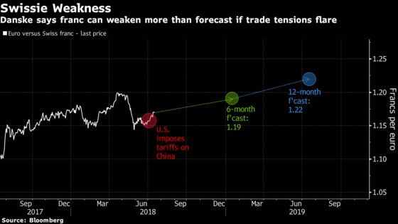 Swiss Franc, Scandinavian Currencies Most Exposed to Trade War