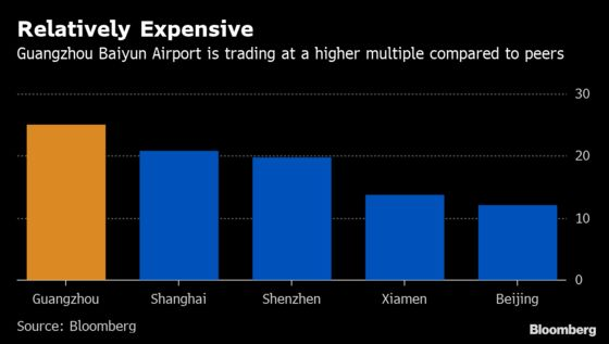Guangzhou Airport's Rally Expected to Fizzle