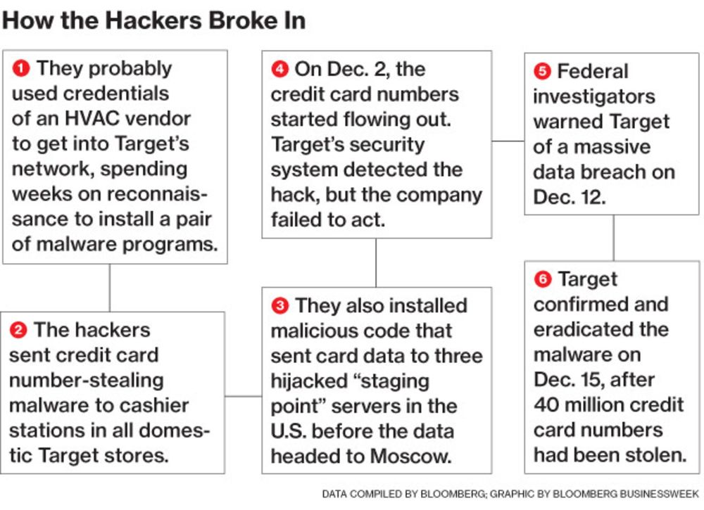 Target Missed Warnings in Epic Hack of Credit Card Data - Bloomberg