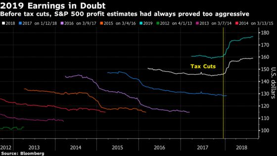 Citigroup Says Get Used to Panicky Stocks With Earnings Views Dimming