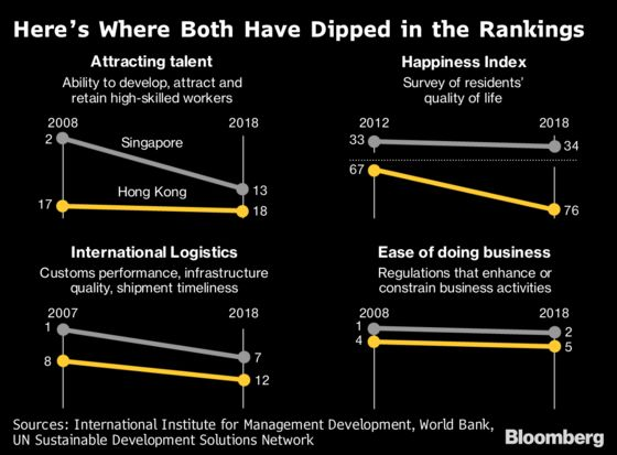 Hong Kong's Lost Decade, as Shown by These 12 Global Surveys