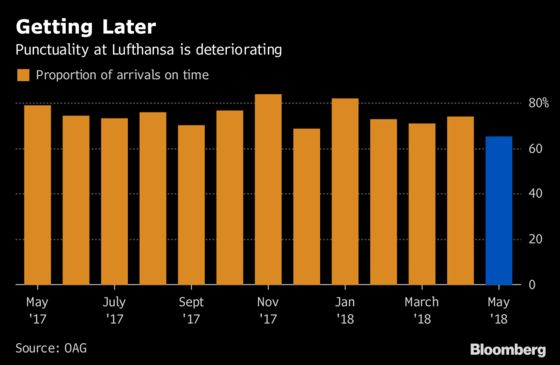 Lightning Strikes More Than Once for Lufthansa's Tardy Eurowings