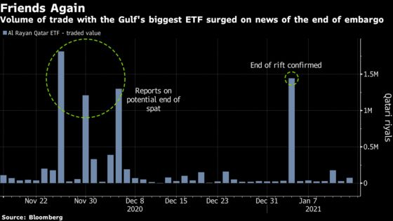Biggest Gulf ETF Eyes Growth as Rift Ends, World Cup Nears