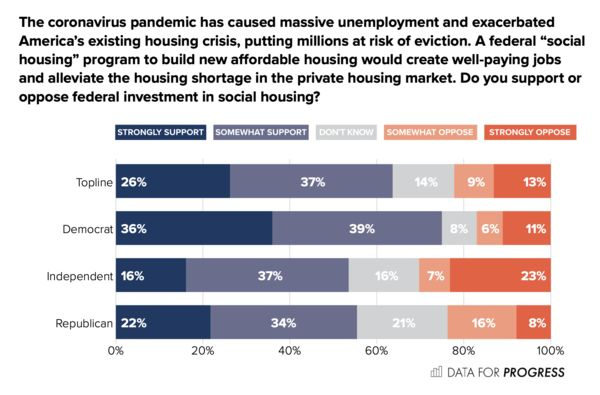 Poll on Social Housing