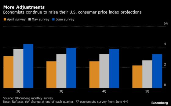 U.S. Inflation Expectations Build in June Survey of Economists