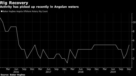 Angola's Oil Drilling Finally Picks Up