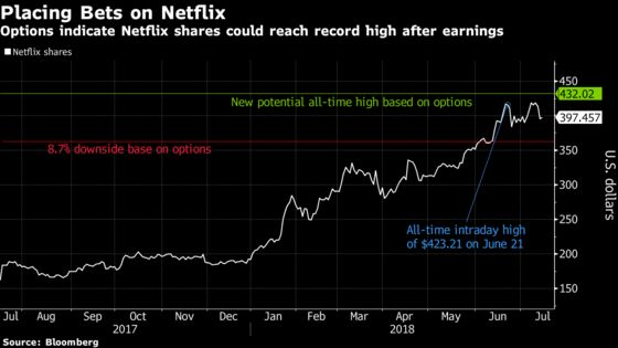 Netflix Options Suggest Shares May Hit Record If Results Impress