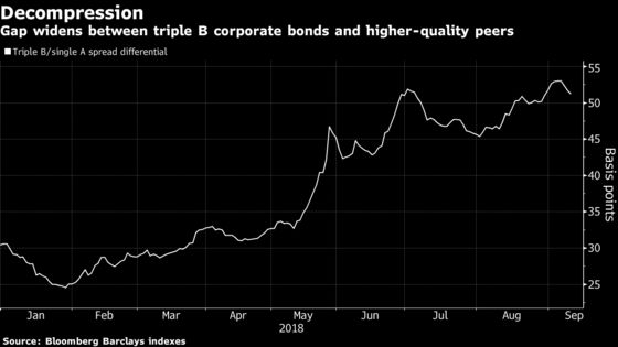 ECB May Have Lost Its Enthusiasm for Riskier Corporate Debt