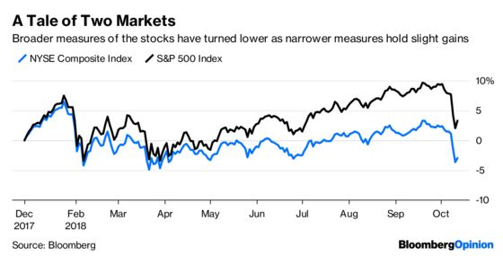 A Looming Bear Market in Stocks? Don't Bet on It