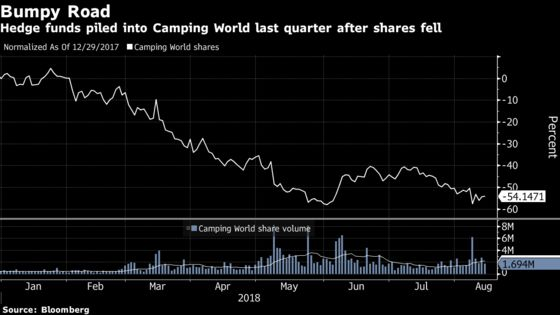 Hedge Funds Pile Into Camping World and Other RV Stocks