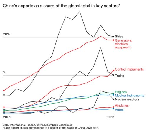 Who Has the Most to Lose If China's Trade Ambition Succeeds?