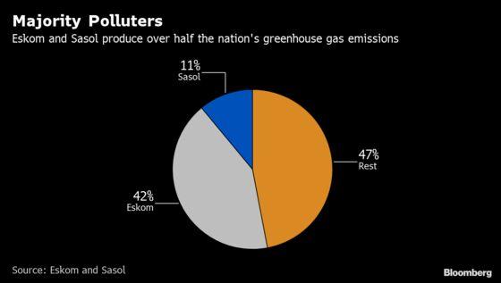 Eskom, Sasol Emit Over Half of S. Africa's Greenhouse Gas