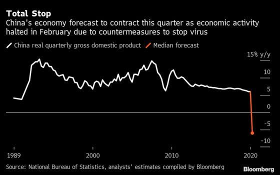 China Signals Ramped-Up Stimulus as Coronavirus Impact Widens