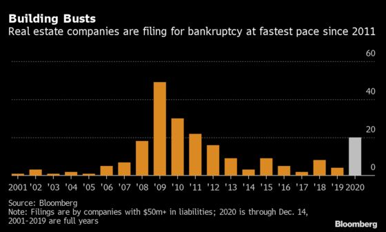 U.S. Bankruptcy Tracker: Real Estate Dominates Filings Flurry