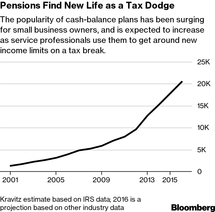 Rich Professionals Are Using Pension Plans as a Tax Dodge - Bloomberg