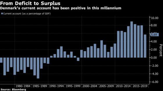 Devaluation Won't Fix the Current Account, Danish Study Finds